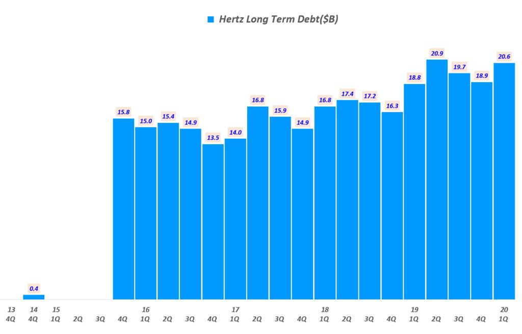 허츠 분기별 장기 부채 추이(! 2020년 1분기), Hertz quarterly Longterm Debt, Graph by Happist