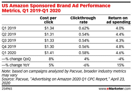 20년 1분기 아마존 브랜드 광고(Sponsored Brand ads) 성과 매트릭스,  Data Source-Pacvue, Graph by eMarketer