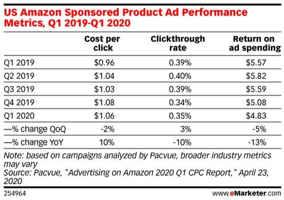20년 1분기 아마존 제품 광고(Sponsored Product ads) 성과 매트릭스,  Data Source-Pacvue, Graph by eMarketer