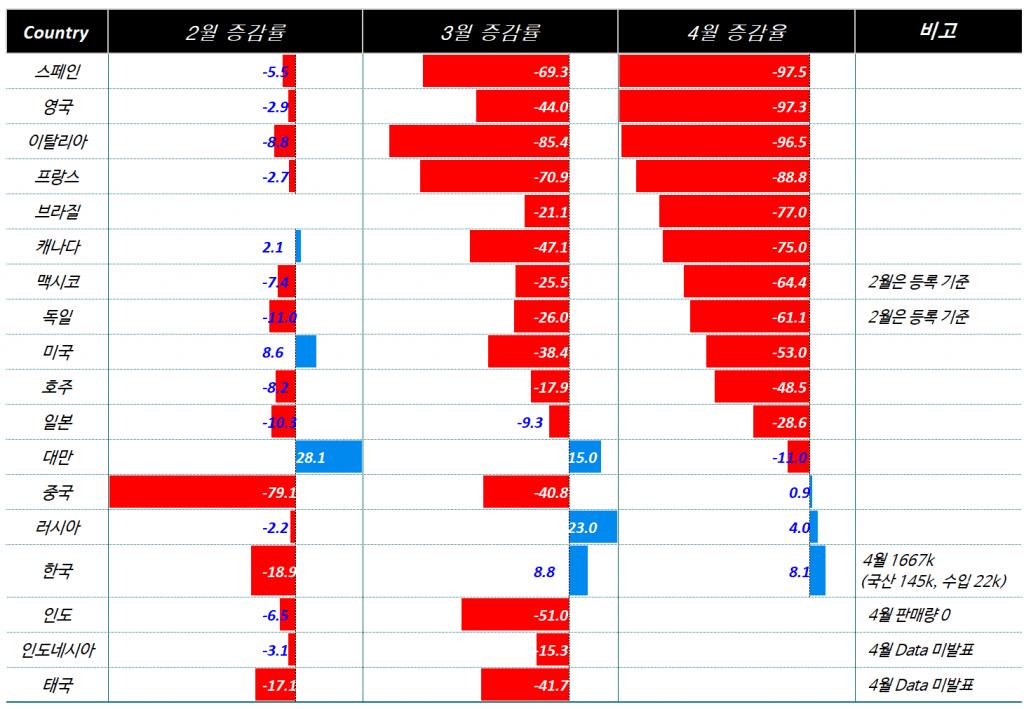 2020년 4월 주요 국가별 자동차 판매증가율 비교, Graph by Happist