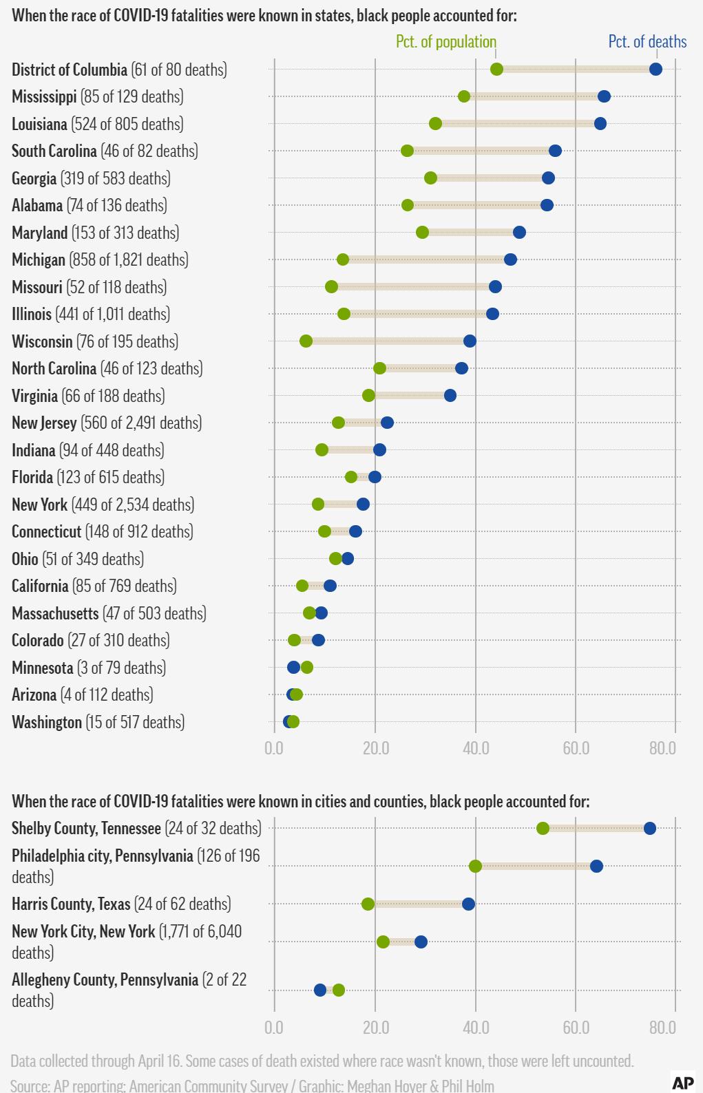 AP통신이 조사한 코로나19 사망 흑인의 비율 및 전체 인구 내 흑인 인구 비중 비교
