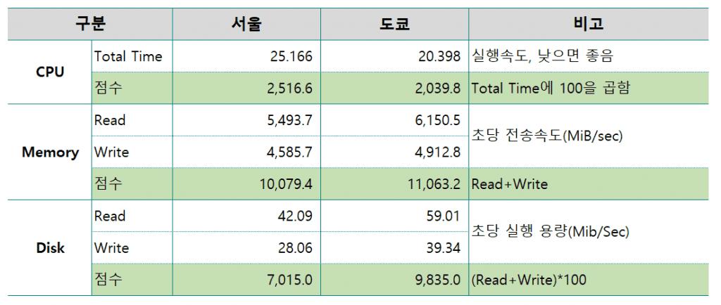 Vultr 서울(Clou Compute)과 도쿄(High Frequency) 비교, Table by Happist