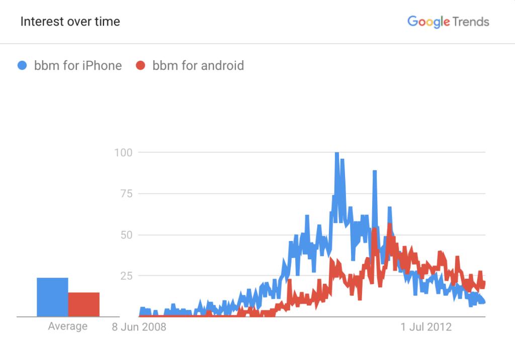 구글 트렌드에서 아이폰과 안드로이드용 bbm 검색 추이