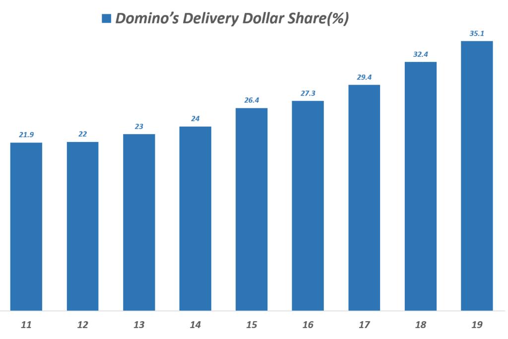 도미노피자의 연도별 피자배당 시장 점유율 추이, Domino's Delivery Dollar Share(%), Graph by Happist