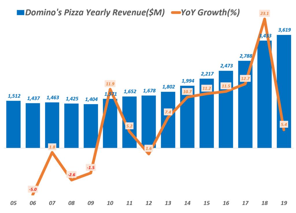 도미노피자 연도별 매출 및 증가율 추이, Domino's Pizza Yearly Revenue & YoY growth rate(%), Graph by Happist