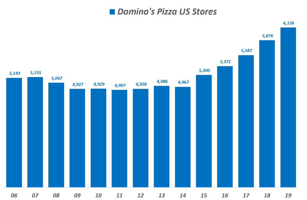 도미노피자 연도별 미국 매장 수 추이, Domino's Pizza US Stores(Franchised+Company owned), Graph by Happist