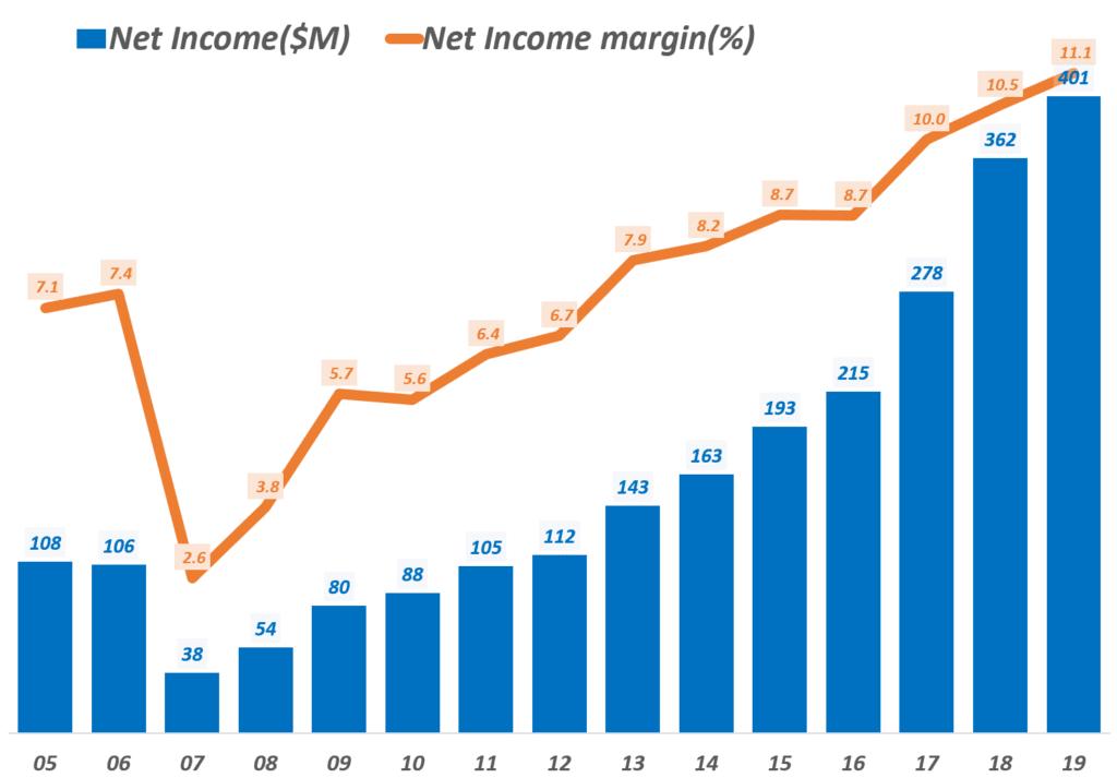 도미노피자 연도별 순이익및 순이익율 추이, Domino's Pizza Yearly Net income & Net income margin(%), Graph by Happist