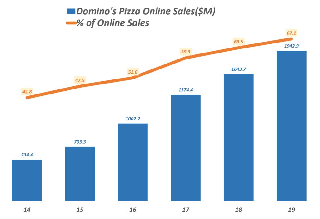 도미노피자 연도별 온라인 매출 및 온라인 매출 비중 추이, Domino's Pizza Yearly Online sales & %of online sales, Graph by Happist