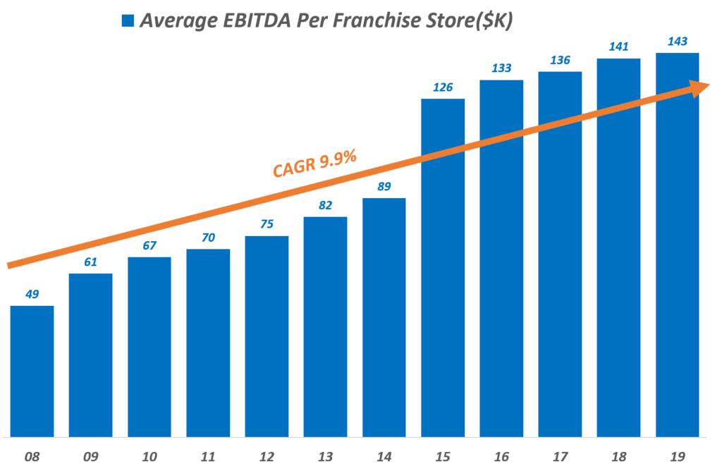 도미노피자 연도별 프랜차이즈 매장별 이익 추이, Domino's Pizza Yearly Average EBITDA Per Franchise Store($K), Graph by Happist