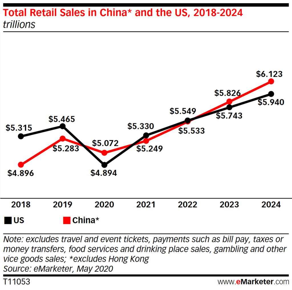 포스트 코로나, 20년 중국 유통 매출이 처음으로 미국 유통 매출을 능가할 전망 1