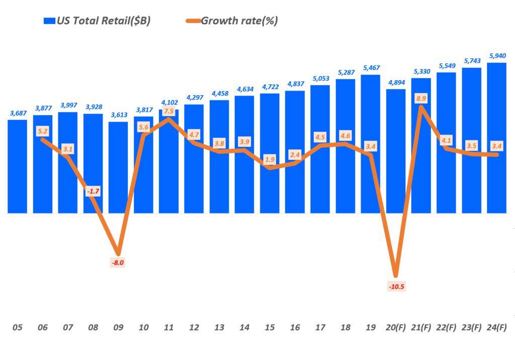 미국 연도별 리테일 판매 및 성장율 추이 및 향후 전망, Data from US Government & eMarketer, Graph by Happist