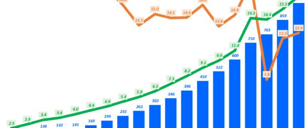 미국 연도별 이커머스 판매 및 성장율 그리고 전체 리테일 내 비중 추이 및 향후 전망, Data from US Commerce Department & eMarketer, Graph by Happist