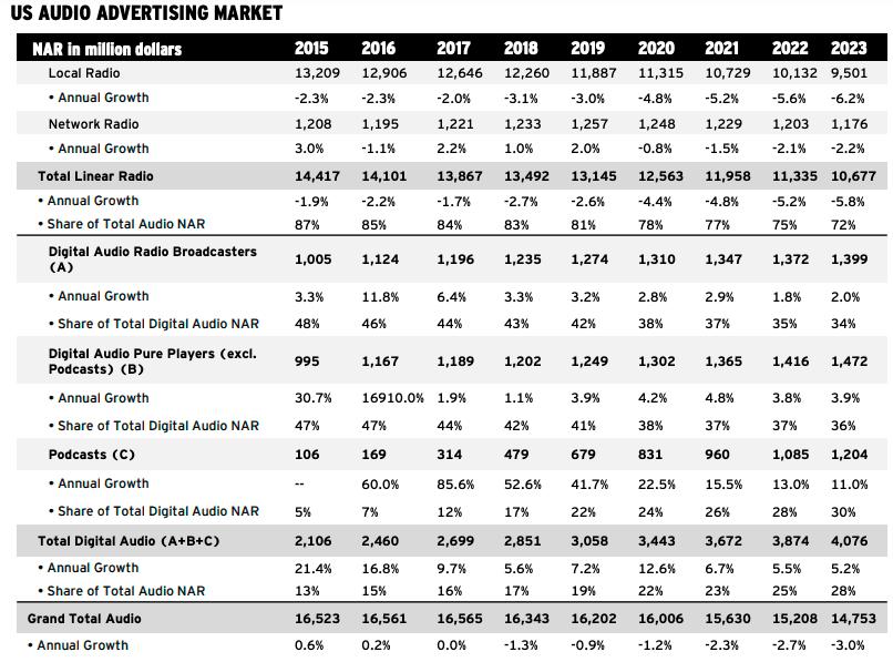 미국 오디오 광고 시장 전망, 2019년 7월, Table by Magna