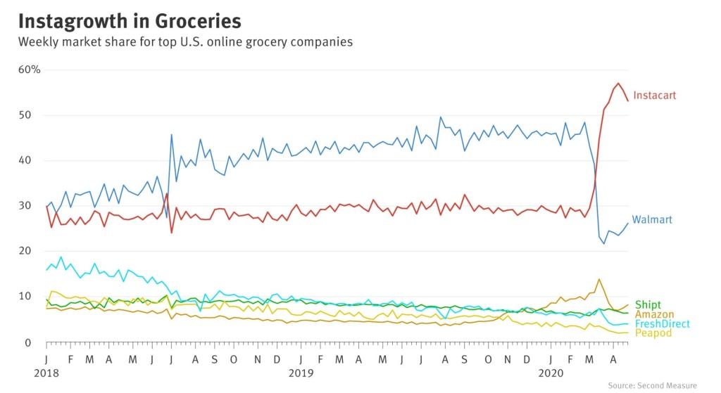 미국 온라인 식료품 시장 점유율 추이, Data from Second Measure, Graph by The Information