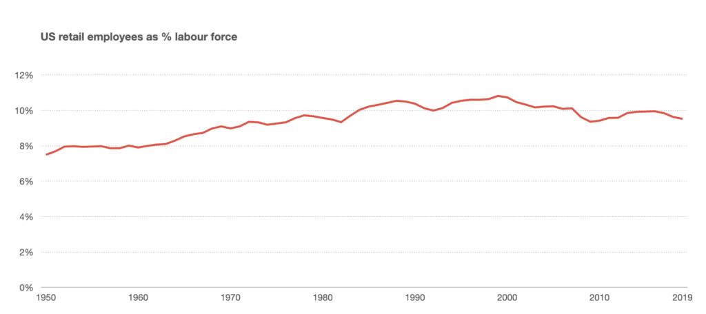 미국 전체 일자리중에서 유통 종사 노동력이 차자히는 비중 추이, Data from BLS, Graph by Benedict Evans
