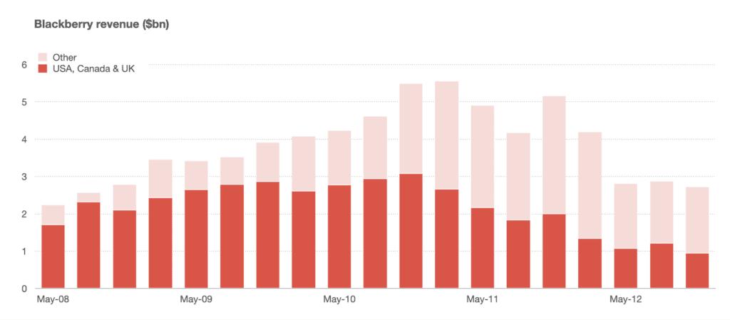 블랙베리 선진지역과 기타지역간 매출 변동 추이, Data from RIM, Graph by Benedict Evans