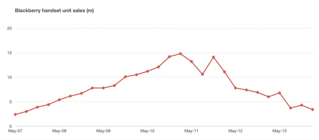 블랙베리 판매량 추이, Data from RIM, Graph by Benedict