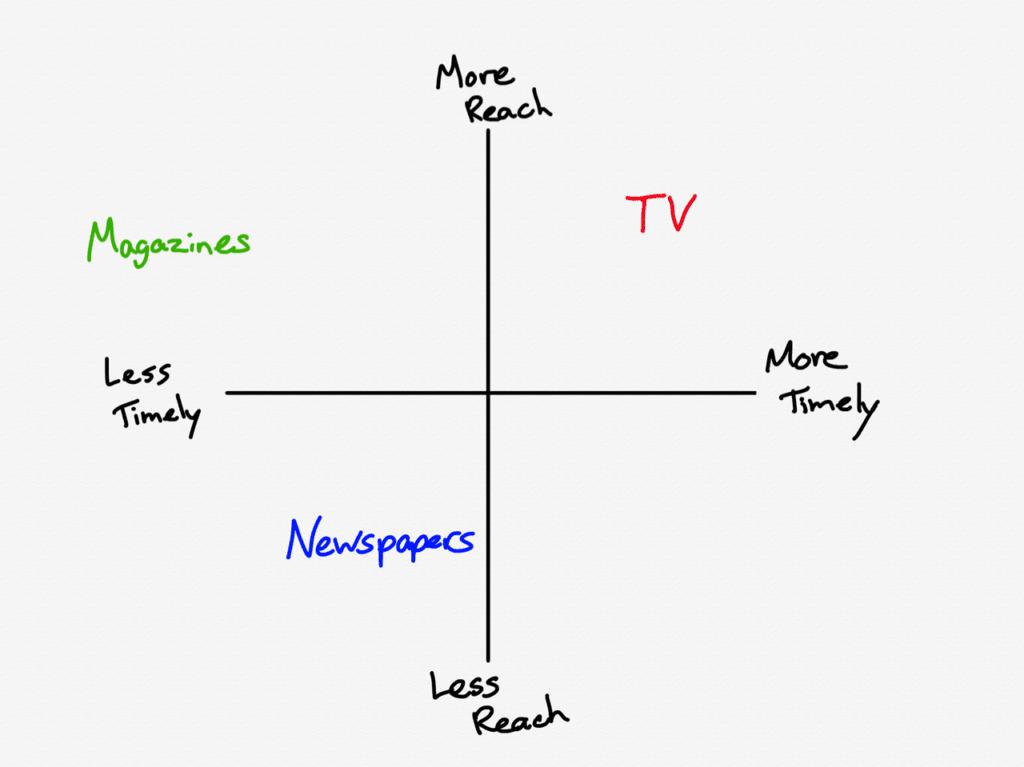 신문과 잡지 텔레비젼의 시간과 도달 범위 비교 맵, TV versus newspapers and magazines in terms of reach and timeliness
