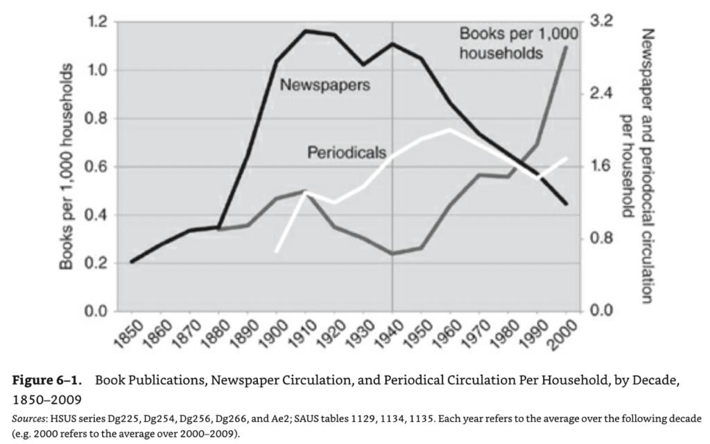 신문 등장 후 연도별 신문 발행부수 추이, Newspaper circulation over time