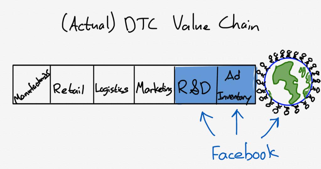 페이스북 샵이 쇼피파이에게 재앙인 이유와 쇼피파이 전략 1