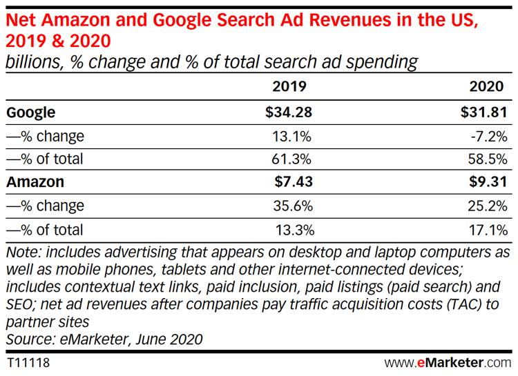 포스트 코로나, '20년 디지탈 광고 정체 속 첫 구글 광고 감소를 경험할 듯 2