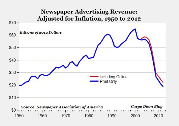 The notorious chart of plummeting newspaper revenue