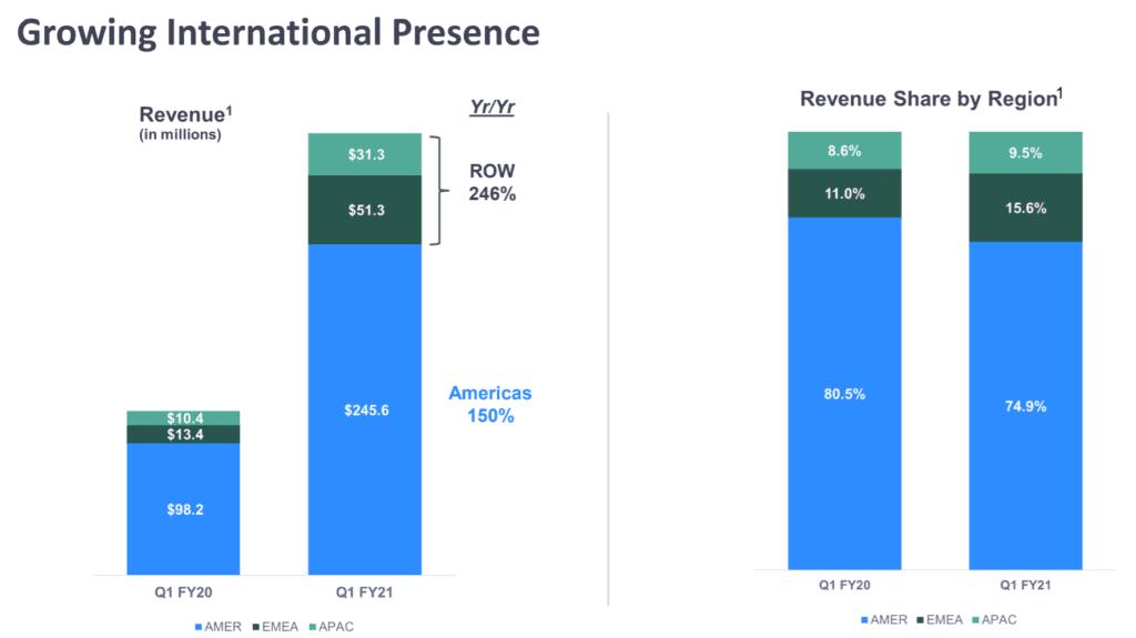 줌 지역별 매출 성장율 비교, Graph by Zoom
