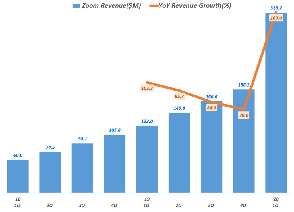줌(Zoom) 분기별 매출 추이(~2020년 1분기), Graph by Happist