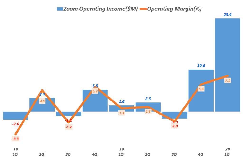 줌(Zoom) 분기별 영업이익 및 영업이익율 추이(~2020년 1분기), Zoom quarterly Operating Income, Graph by Happist