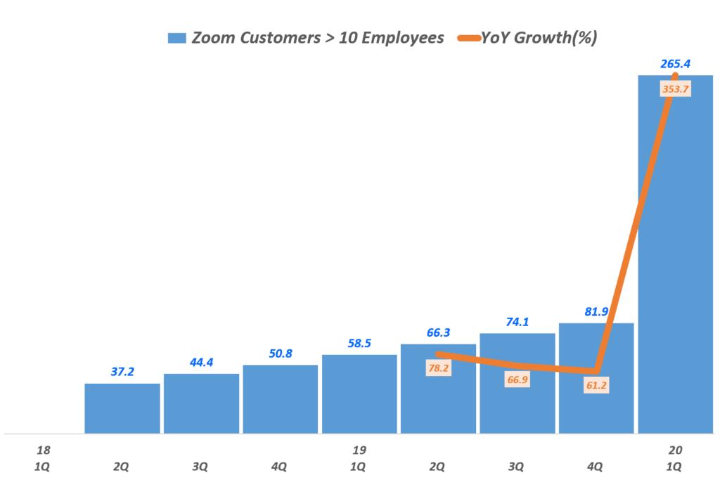 줌(Zoom) 분기별 10인이상 기업 고객 수 및 전년 동기 비 증가율(~2020년 1분기), Zoom Customers, Graph by Happist