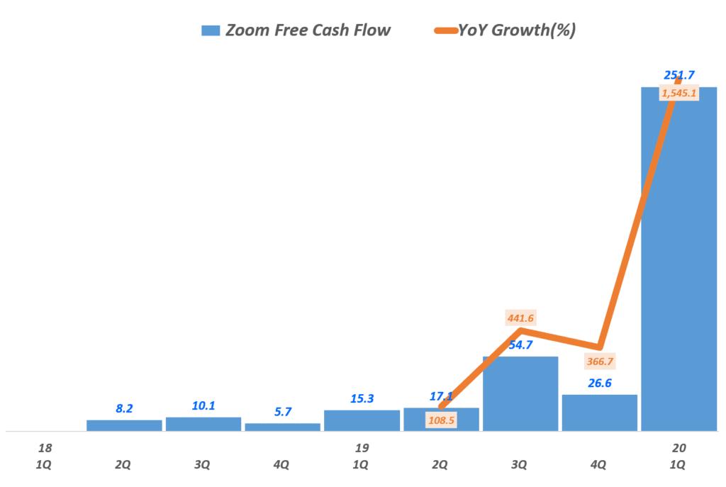 줌(Zoom) 분기별 Zoom Free Cash Flow 추이(~2020년 1분기), Graph by Happist