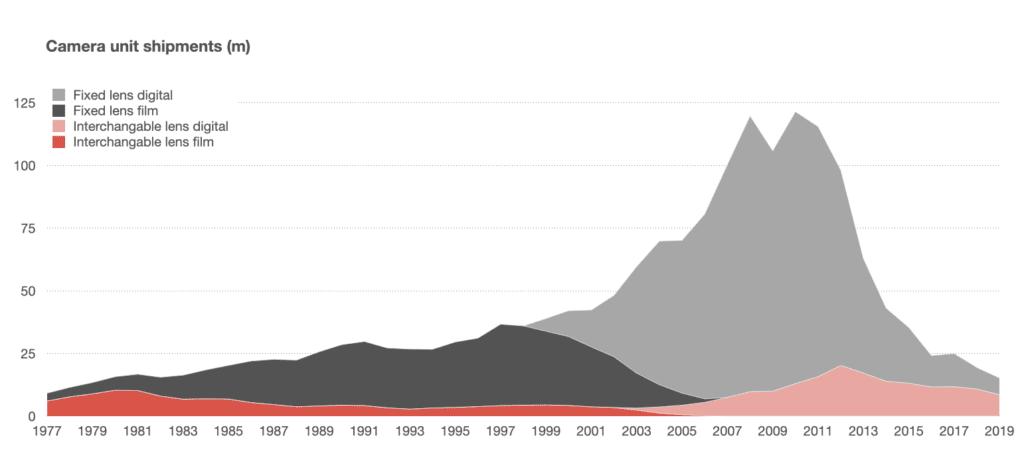 카메라 종류별 수요 변화 추이(1977년 ! 2019년), data from CIPA, Graph by benedict Evans