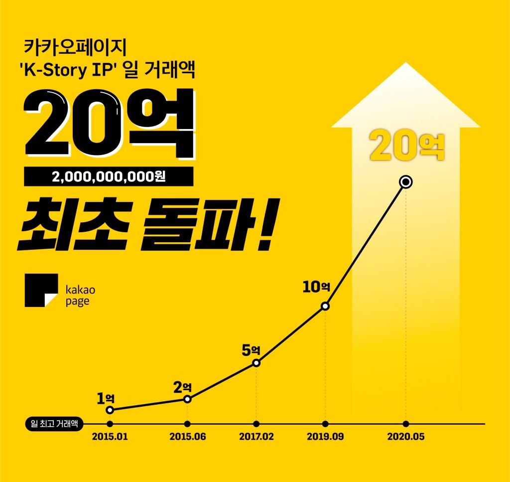 카카오페이지 1일 IP 거래액 20억 돌파, 20200506-kakaopage, Infographic by Kakao