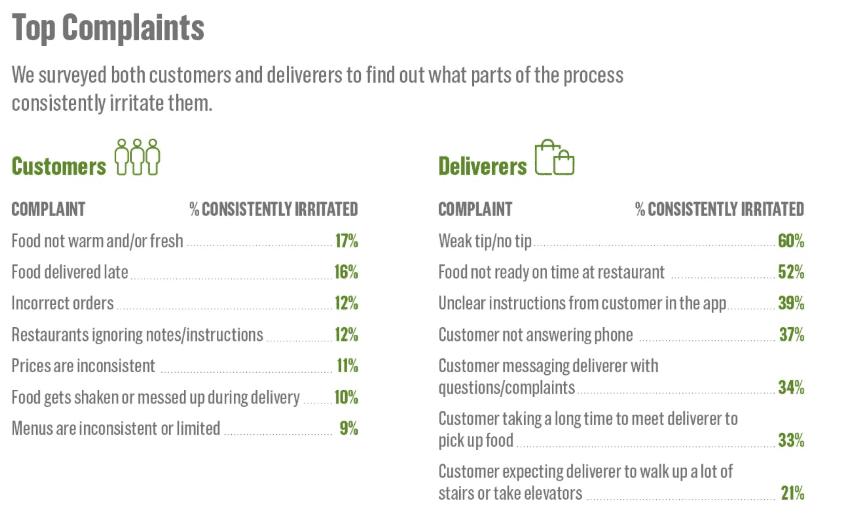 푸드 배달관련 고객과 배달원들의 불만 요인들, Food Delivery Customer Complaint, Image from US News