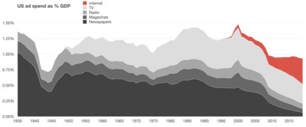 85년간 미국 부문별 광고비가 GDP에서 차지하는 비중변화 추이, Data from McCann, Zenith