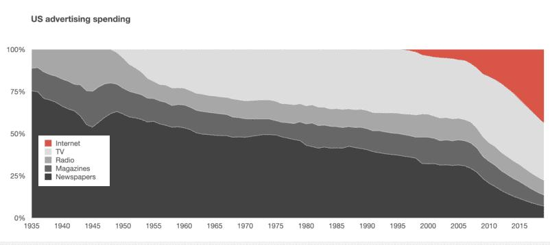85년간 부문별 광고비 변화 추이, Data from McCann, Zenith