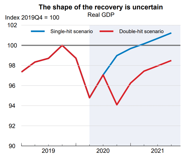 OECD 발표 2020년 한국 경제성장률 전망, Graph by OECD