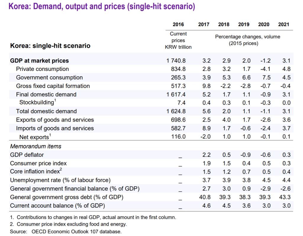 OECD 발표 2020년 한국 경제전망, 코로나19 확산이 1차에 그칠 경우 세부 요인별 성장 예측, Table by OECD