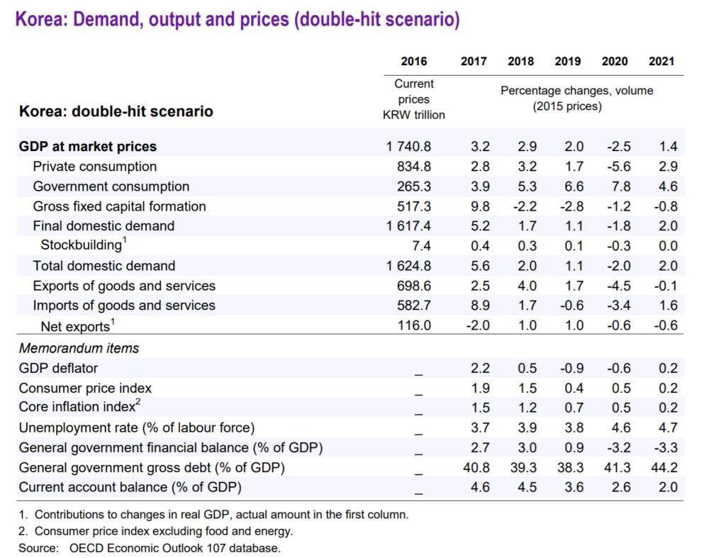 OECD 발표 2020년 한국 유통 판매 추이 전망, Graph by OECD