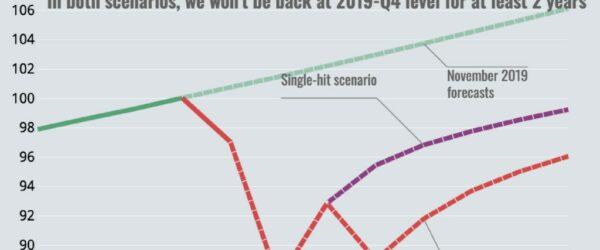 OECD 세계 경제 전망 2가지 시나리오 시뮬레이션, 코로나19 1차 파동만 발생 시, 코로나 19 2차 파동 발생 시, Graph by OECD