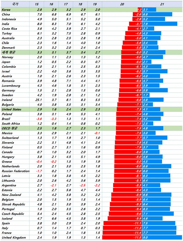 OECD 주요 국가별 2020년 및 2021년성장율 전망, Data from OECD, Graph by Happist