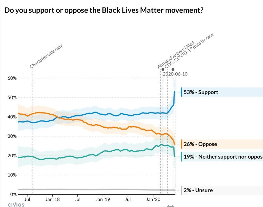 흑인 인권운동 Black Lives Matter 초기엔 반대가 더 많았다. 찬성률 추이를 그려보다 1