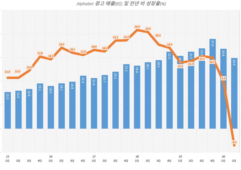 구글 분기별 광고 매출 및 광고 매출 성장율 추이( ~ 2020년 2분기), Graph by Happist