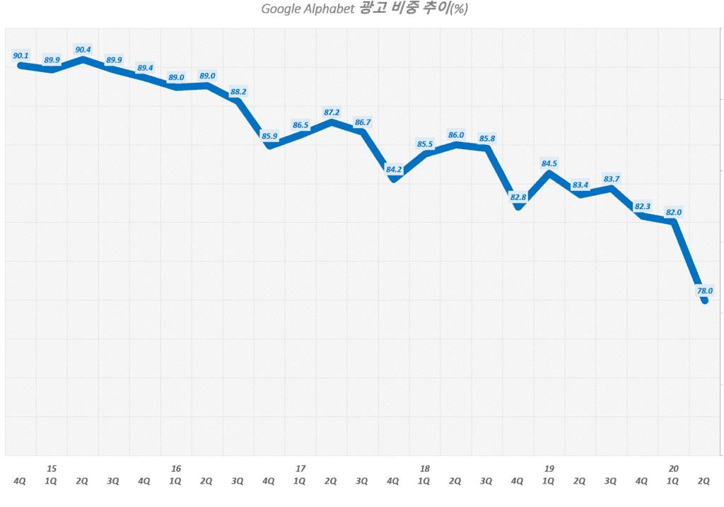 구글 분기별 광고 매출 비중 추이( ~ 2020년 2분기), Graph by Happist