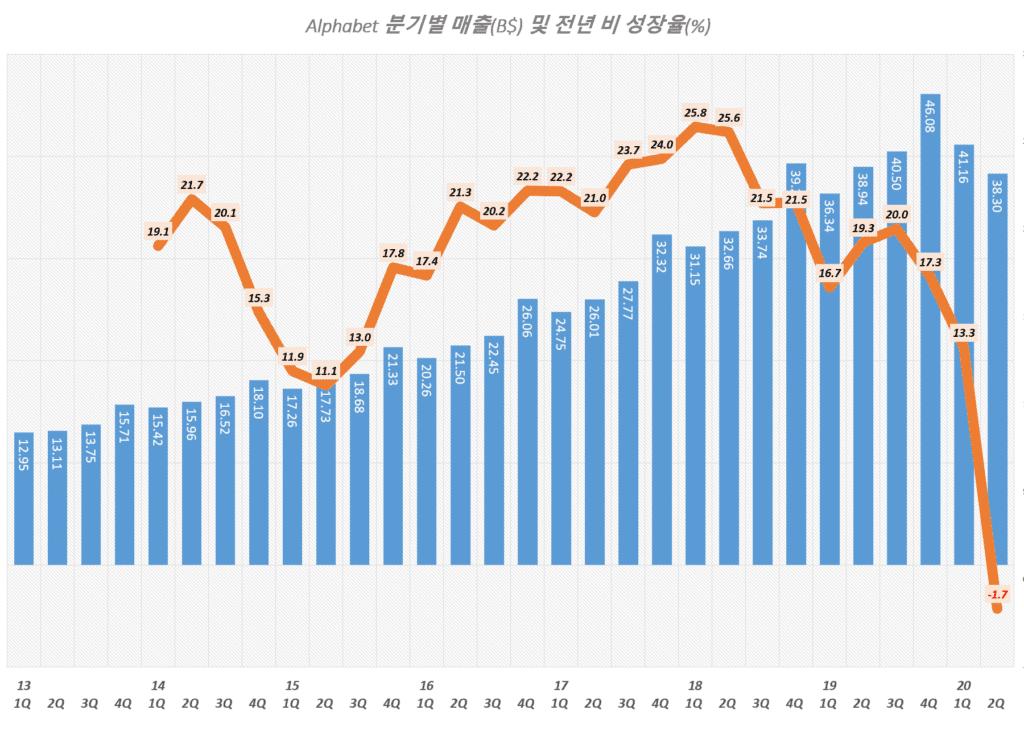 구글 분기별 매출 및 매출 성장율 추이( ~ 2020년 2분기), Graph by Happist