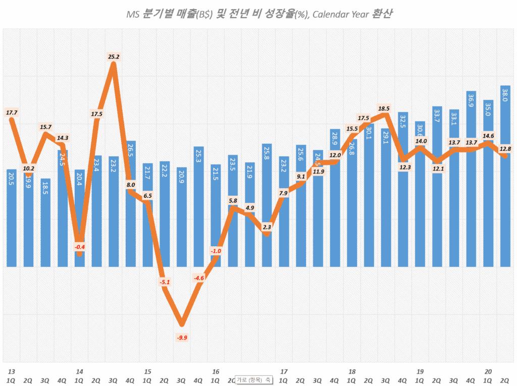 마이크로소프트 분기별 매출 및 매출증가율 추이( ~ 2020년 2분기), Graph by Happist