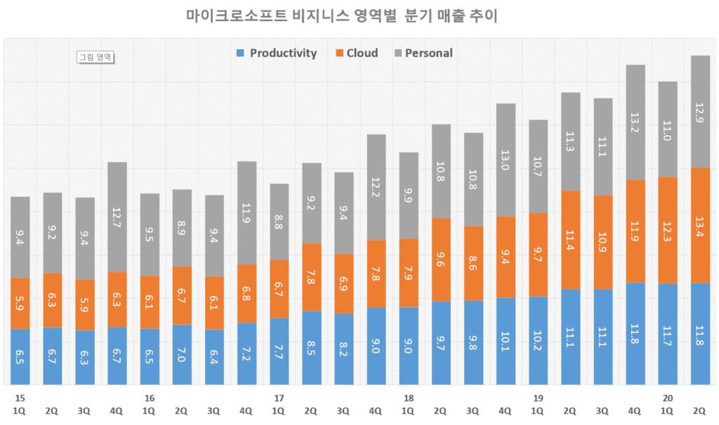 마이크로소프트 분기별 비지니스 영역별 매출 추이( ~ 2020년 2분기), Graph by Happist