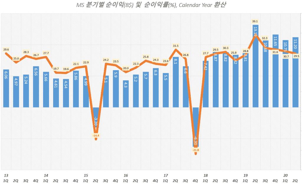 마이크로소프트 분기별 순이익 및 순이익률 추이( ~ 2020년 2분기), Graph by Happist