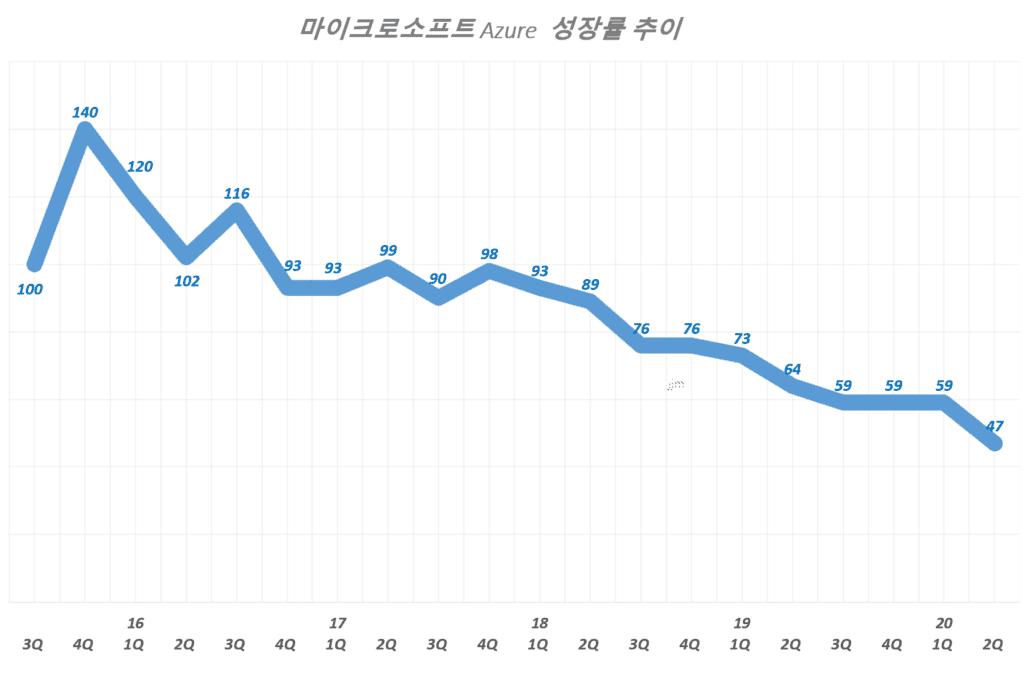 마이크로소프트 애저(Azure) 분기별 매출 성장률 추이( ~ 2020년 2분기), Graph by Happist