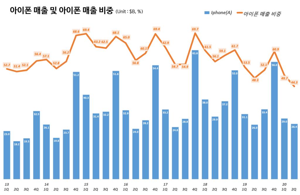 분기별 아이폰 매출 및 매출 비중(2013년 1분기~2020년 2분기) Quarterly iPhone sales and portion, Graph by Happist